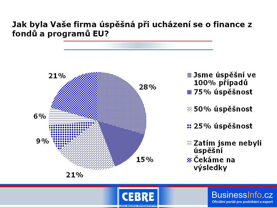 Jak byla Vaše firma úspěšná při ucházení se o finance z fondů a programů EU