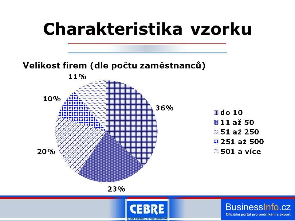 Velikost firem (dle počtu zaměstnanců) Charakteristika vzorku