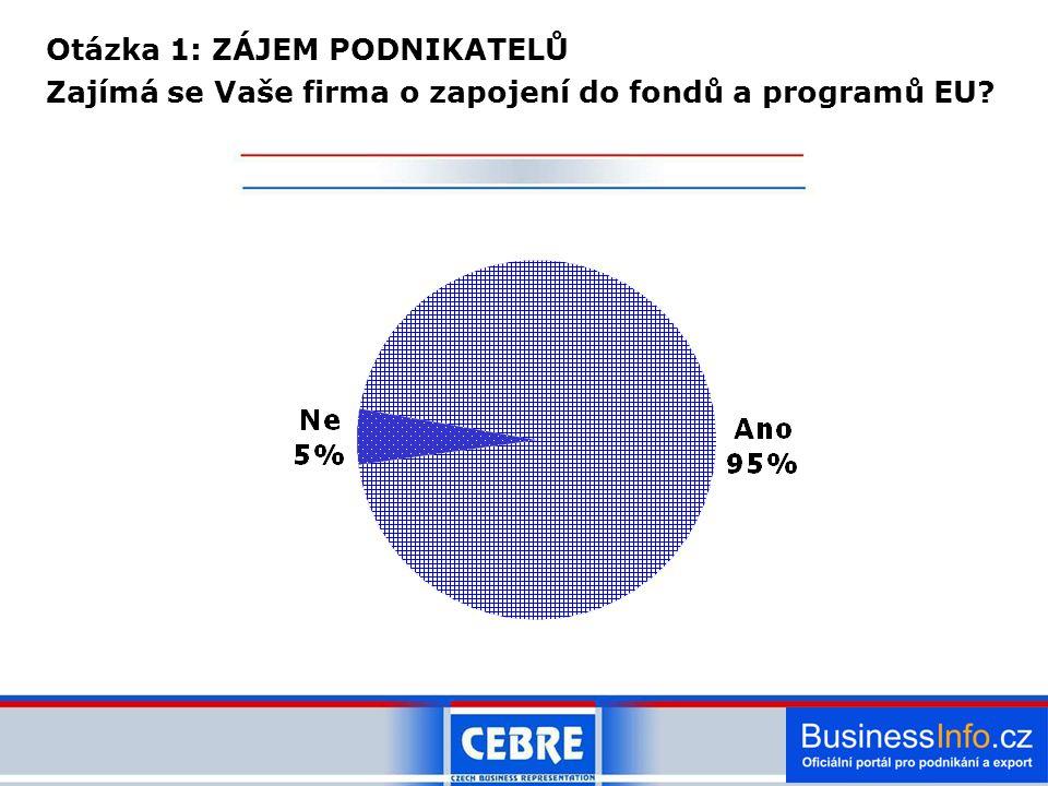 Otázka 1: ZÁJEM PODNIKATELŮ Zajímá se Vaše firma o zapojení do fondů a programů EU