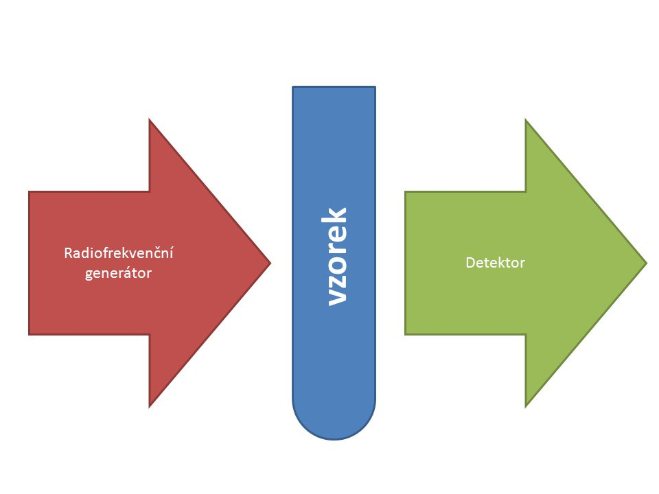 vzorek Radiofrekvenční generátor Detektor