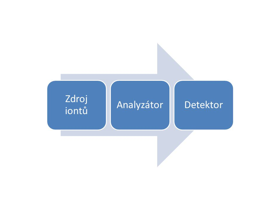 Zdroj iontů AnalyzátorDetektor