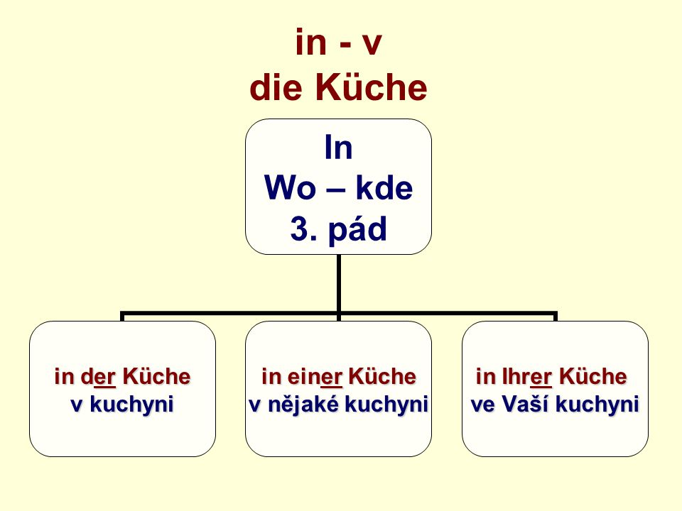 in - v die Küche In Wo – kde 3.