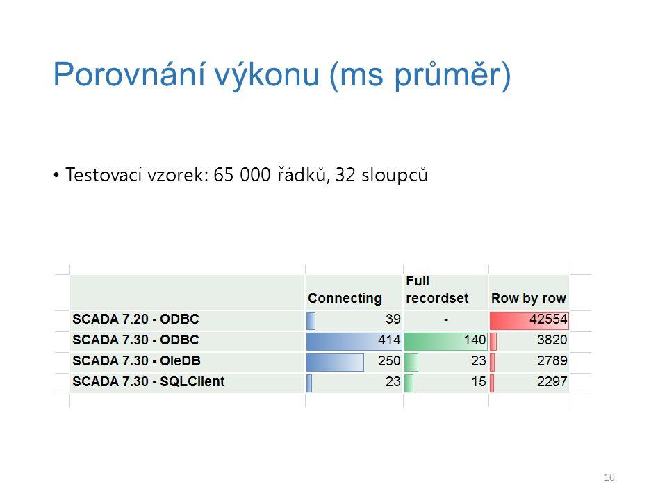 Testovací vzorek: 65 000 řádků, 32 sloupců Porovnání výkonu (ms průměr) 10