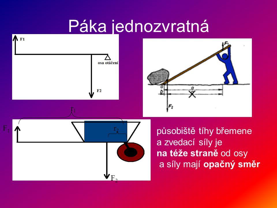 Páka jednozvratná F1F1 r1r1 r2r2 F2F2 působiště tíhy břemene a zvedací síly je na téže straně od osy a síly mají opačný směr
