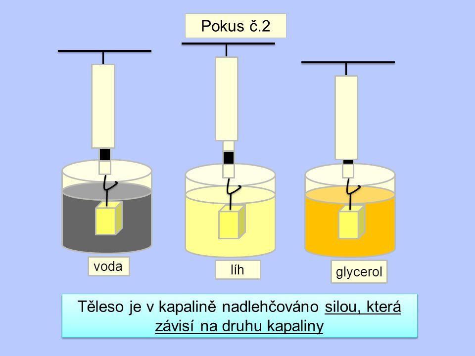 Pokus č.2 voda líh glycerol Těleso je v kapalině nadlehčováno silou, která závisí na druhu kapaliny