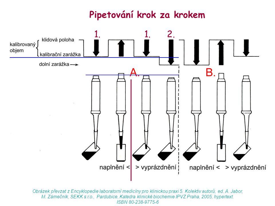 Pipetování krok za krokem 1. 1. 2. Obrázek převzat z Encyklopedie laboratorní medicíny pro klinickou praxi 5. Kolektiv autorů, ed. A. Jabor, M. Zámečn