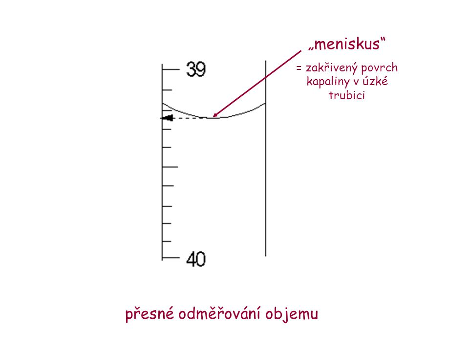"""přesné odměřování objemu """"meniskus"""" = zakřivený povrch kapaliny v úzké trubici"""