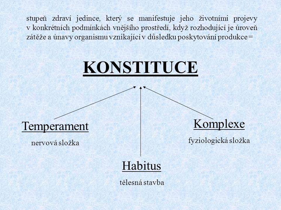 KONSTITUCE Temperament nervová složka Habitus tělesná stavba Komplexe fyziologická složka stupeň zdraví jedince, který se manifestuje jeho životními p