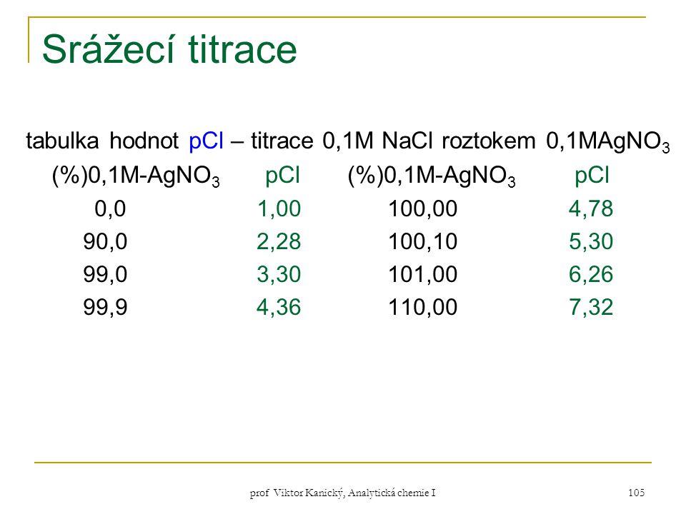 prof Viktor Kanický, Analytická chemie I 105 Srážecí titrace tabulka hodnot pCl – titrace 0,1M NaCl roztokem 0,1MAgNO 3 (%)0,1M-AgNO 3 pCl 0,0 1,00 10