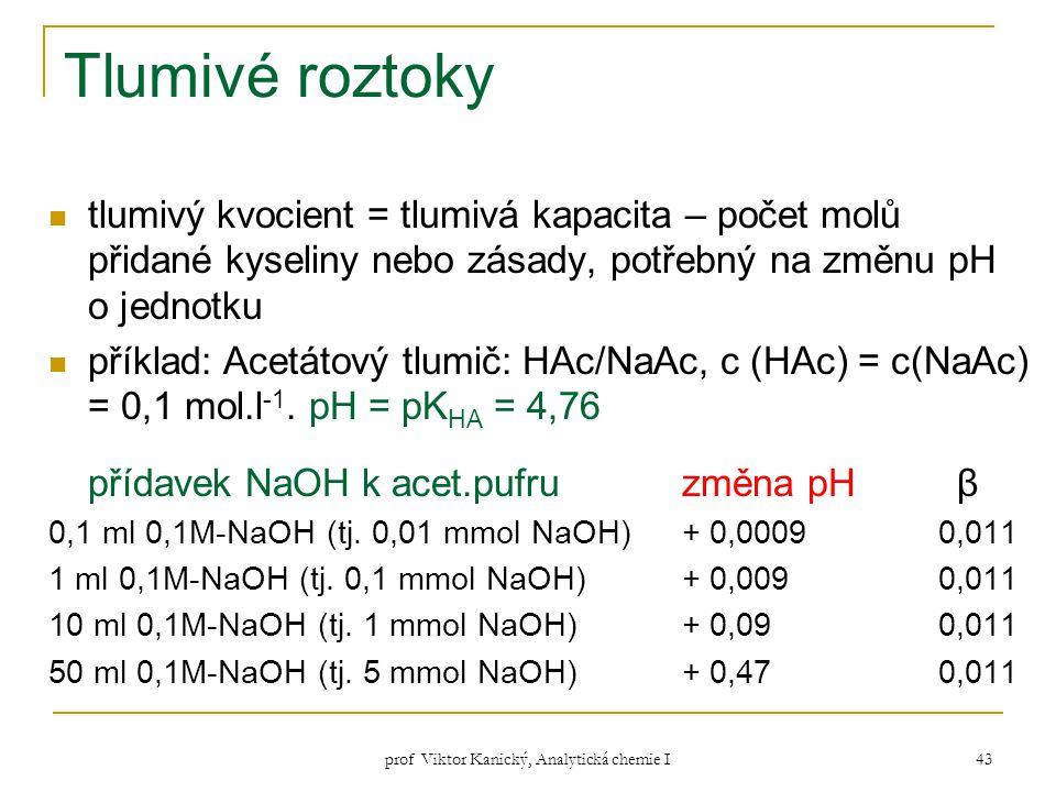 prof Viktor Kanický, Analytická chemie I 43 Tlumivé roztoky tlumivý kvocient = tlumivá kapacita – počet molů přidané kyseliny nebo zásady, potřebný na