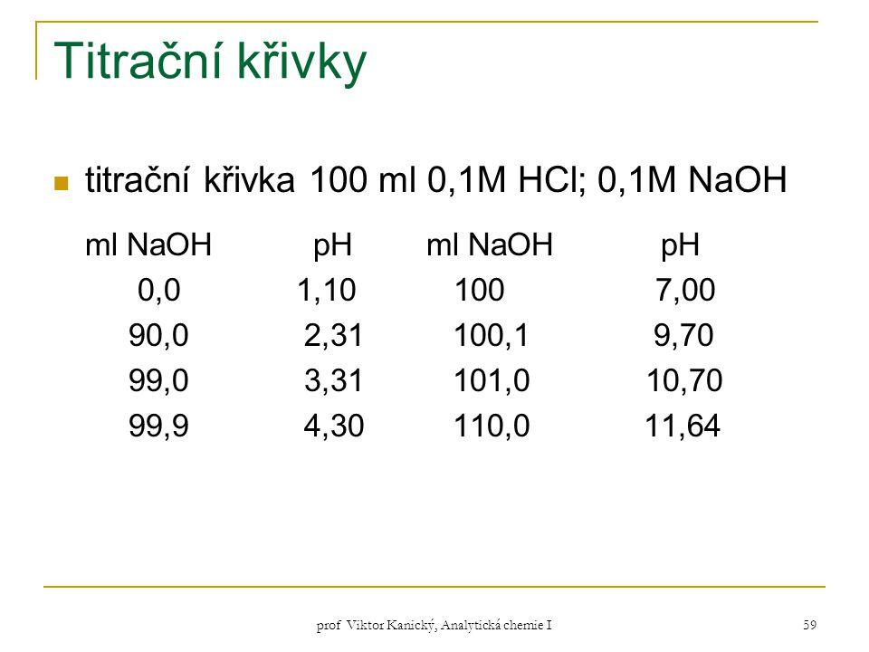 prof Viktor Kanický, Analytická chemie I 59 Titrační křivky titrační křivka 100 ml 0,1M HCl; 0,1M NaOH ml NaOHpH 0,0 1,10 100 7,00 90,0 2,31 100,1 9,7