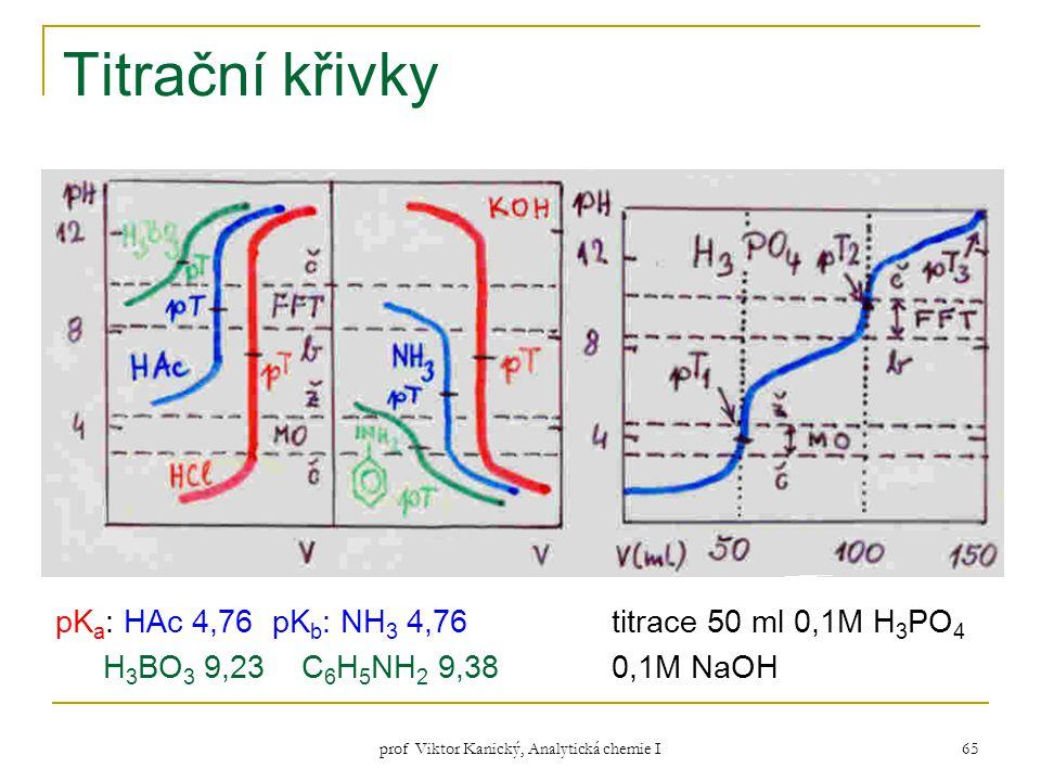 prof Viktor Kanický, Analytická chemie I 65 Titrační křivky pK a : HAc 4,76 pK b : NH 3 4,76 titrace 50 ml 0,1M H 3 PO 4 H 3 BO 3 9,23 C 6 H 5 NH 2 9,