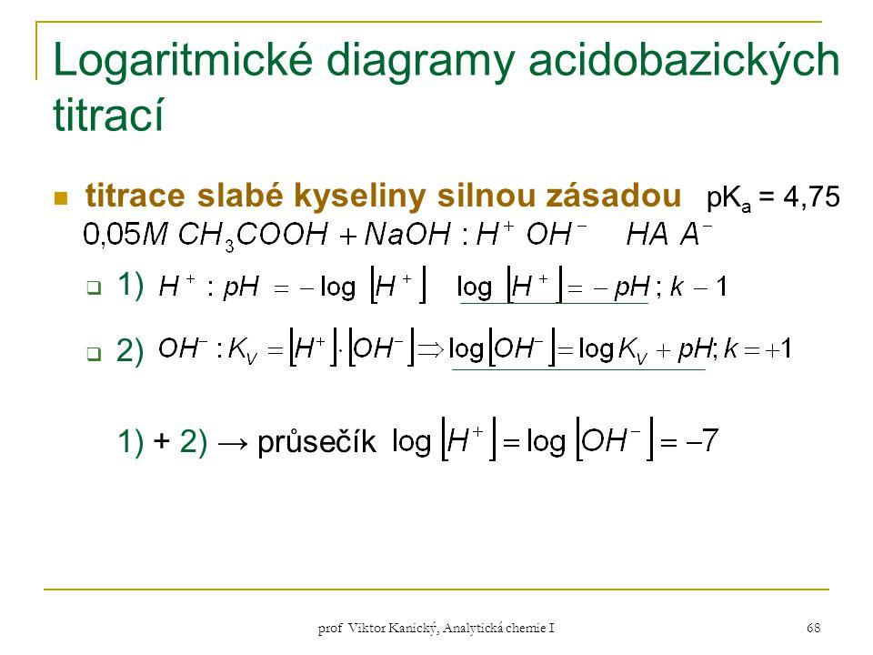prof Viktor Kanický, Analytická chemie I 68 Logaritmické diagramy acidobazických titrací titrace slabé kyseliny silnou zásadou pK a = 4,75  1)  2) 1