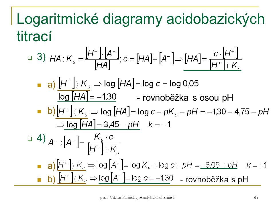 prof Viktor Kanický, Analytická chemie I 69 Logaritmické diagramy acidobazických titrací  3) a) - rovnoběžka s osou pH b)  4) a) b) - rovnoběžka s p