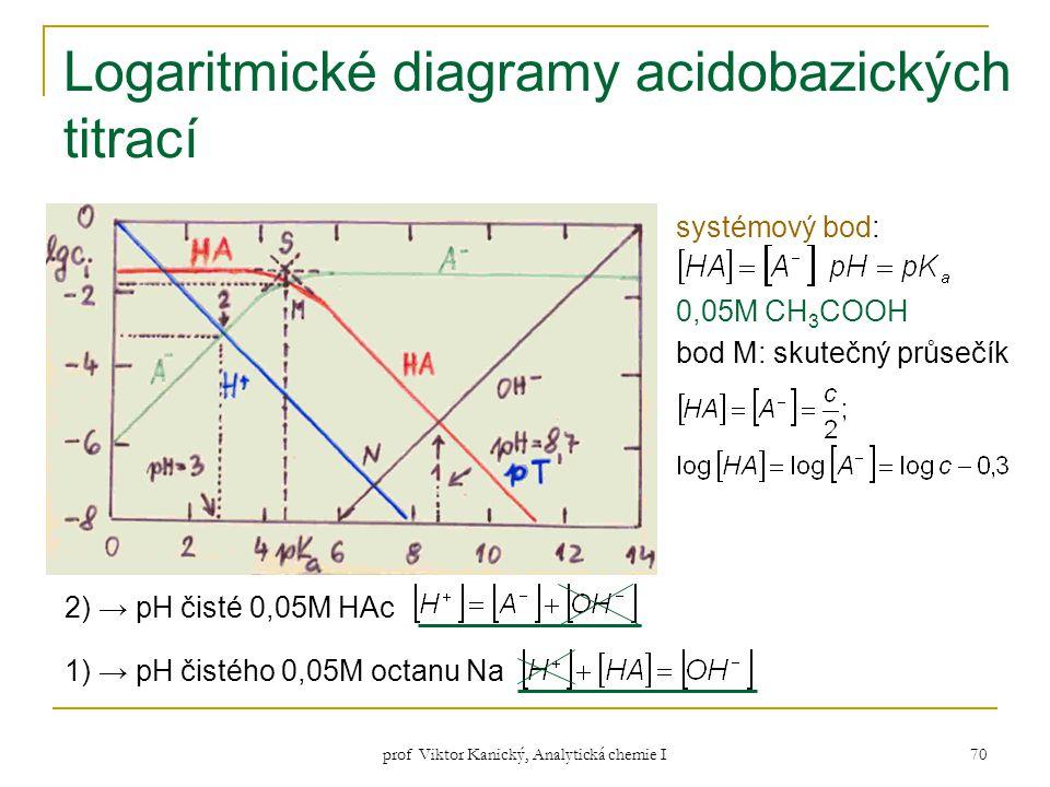 prof Viktor Kanický, Analytická chemie I 70 Logaritmické diagramy acidobazických titrací 2) → pH čisté 0,05M HAc 1) → pH čistého 0,05M octanu Na systé