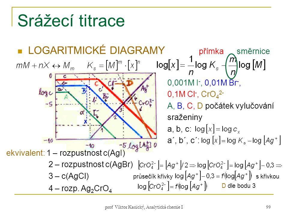 prof Viktor Kanický, Analytická chemie I 99 Srážecí titrace LOGARITMICKÉ DIAGRAMY přímka směrnice 0,001M I -, 0,01M Br -, 0,1M Cl -, CrO 4 2- A, B, C,