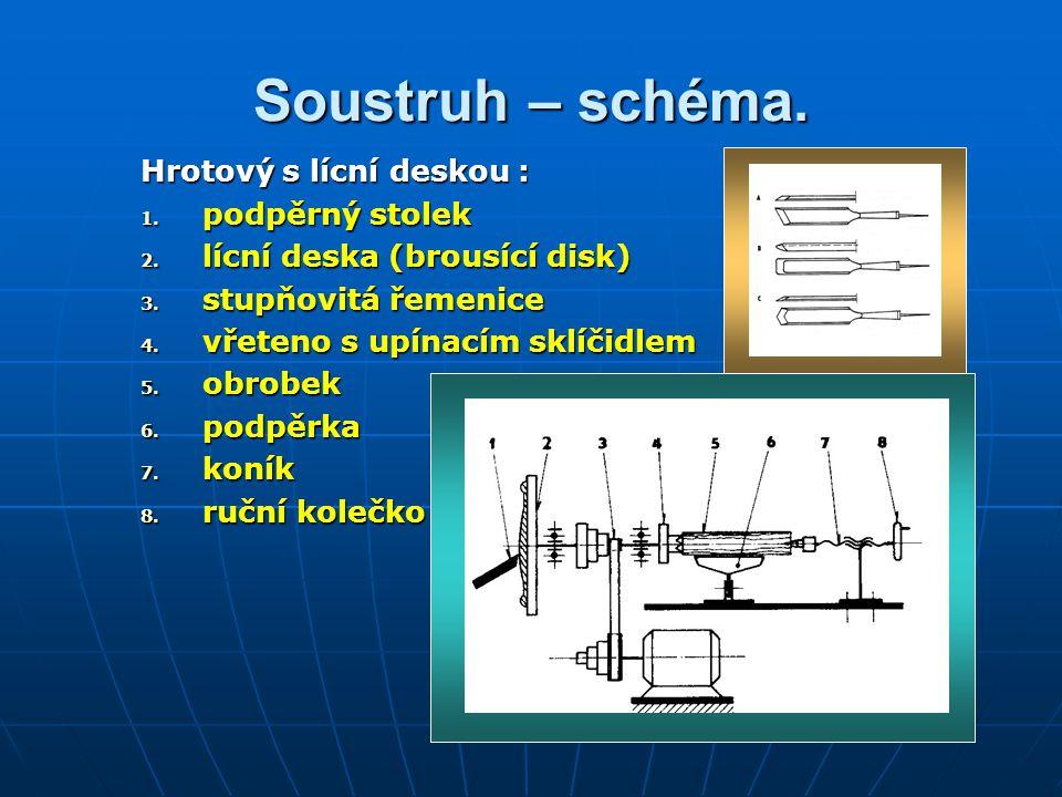 Soustruh – schéma. Hrotový s lícní deskou : 1. podpěrný stolek 2. lícní deska (brousící disk) 3. stupňovitá řemenice 4. vřeteno s upínacím sklíčidlem