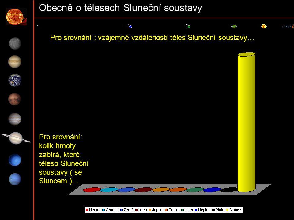 Obecně o tělesech Sluneční soustavy Pro srovnání : vzájemné vzdálenosti těles Sluneční soustavy… Pro srovnání: kolik hmoty zabírá, které těleso Sluneč