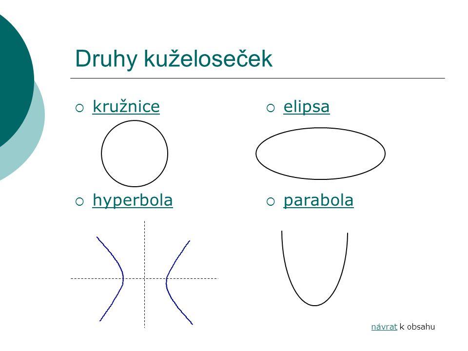 Druhy kuželoseček  kružnice kružnice  hyperbola hyperbola  elipsa elipsa  parabola parabola návratnávrat k obsahu
