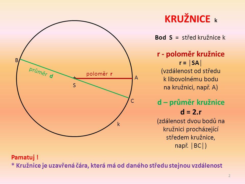 KRUŽNICE k Bod S = střed kružnice k Pamatuj ! * Kružnice je uzavřená čára, která má od daného středu stejnou vzdálenost 2 k + S poloměr r r - poloměr