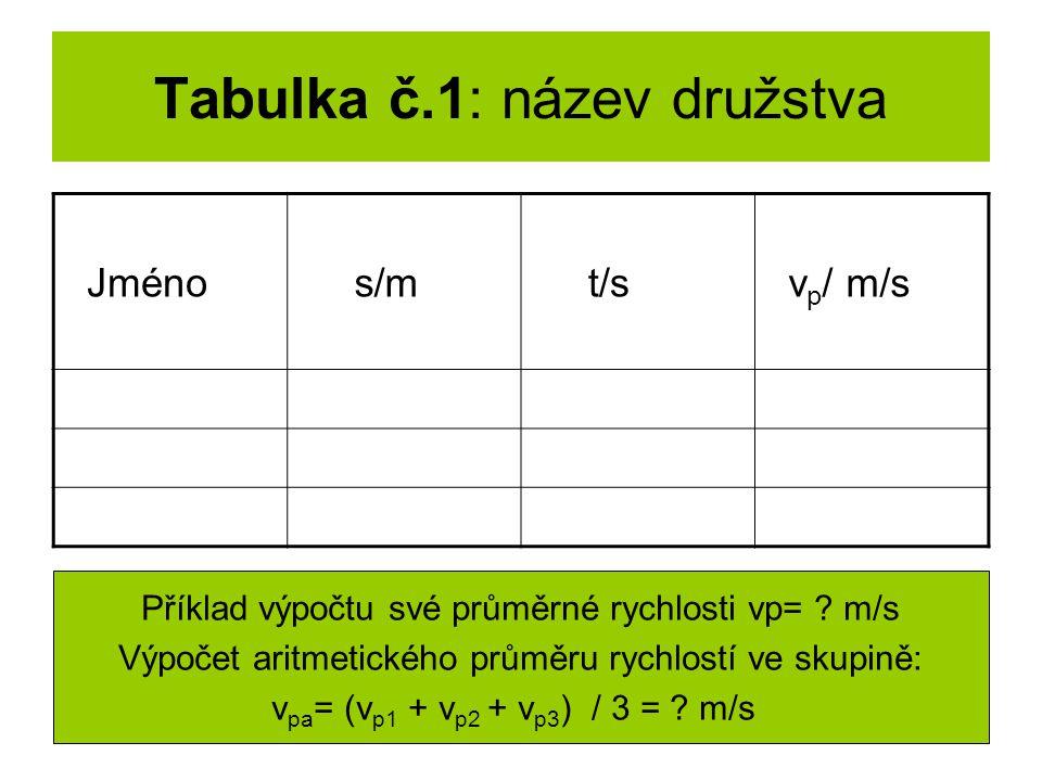Tabulka č.1: název družstva Jméno s/m t/s v p / m/s Příklad výpočtu své průměrné rychlosti vp= ? m/s Výpočet aritmetického průměru rychlostí ve skupin