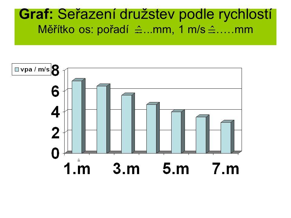 Graf: Seřazení družstev podle rychlostí Měřítko os: pořadí …..mm, 1 m/s ……mm