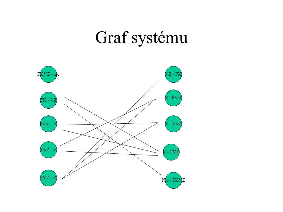 Graf systému FK - VZ FVZ - K FKV - Z FKZ - V FKVZ - nicVZ - FK Z - FVK V - FKZ K - FVZ Nic - FKVZ