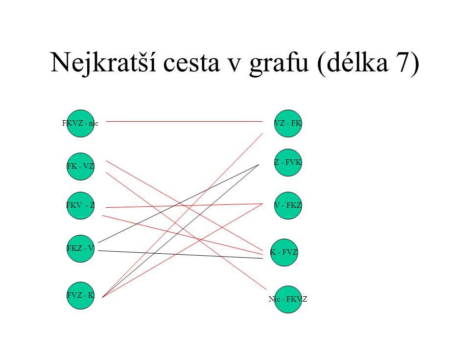 Nejkratší cesta v grafu (délka 7) FK - VZ FVZ - K FKV - Z FKZ - V FKVZ - nicVZ - FK Z - FVK V - FKZ K - FVZ Nic - FKVZ