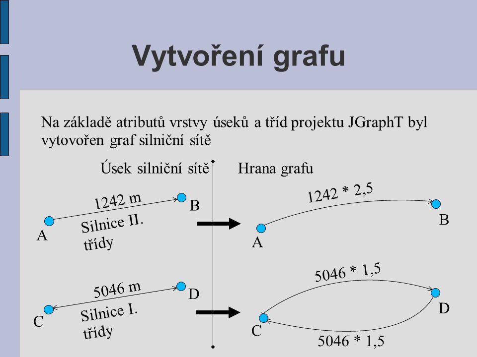 Vytvoření grafu Na základě atributů vrstvy úseků a tříd projektu JGraphT byl vytovořen graf silniční sítě C D C D 5046 m Silnice I. třídy 5046 * 1,5 A