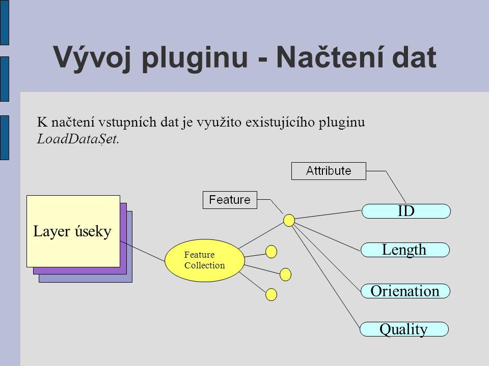 Vývoj pluginu - Načtení dat K načtení vstupních dat je využito existujícího pluginu LoadDataSet. Layer úseky ID Length Orienation Quality Feature Coll