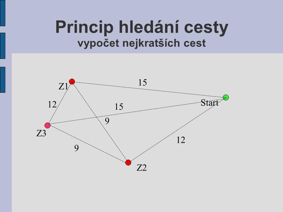Princip hledání cesty problém obchodního cestujícího Start Z3 Z2 Z1 3. 4. 1. 2.