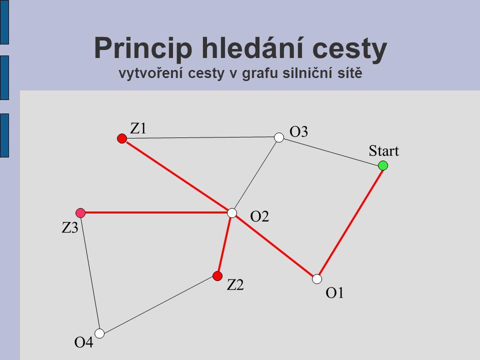 Princip hledání cesty vytvoření cesty v grafu silniční sítě Start Z1 Z2 Z3 O3 O2 O4 O1