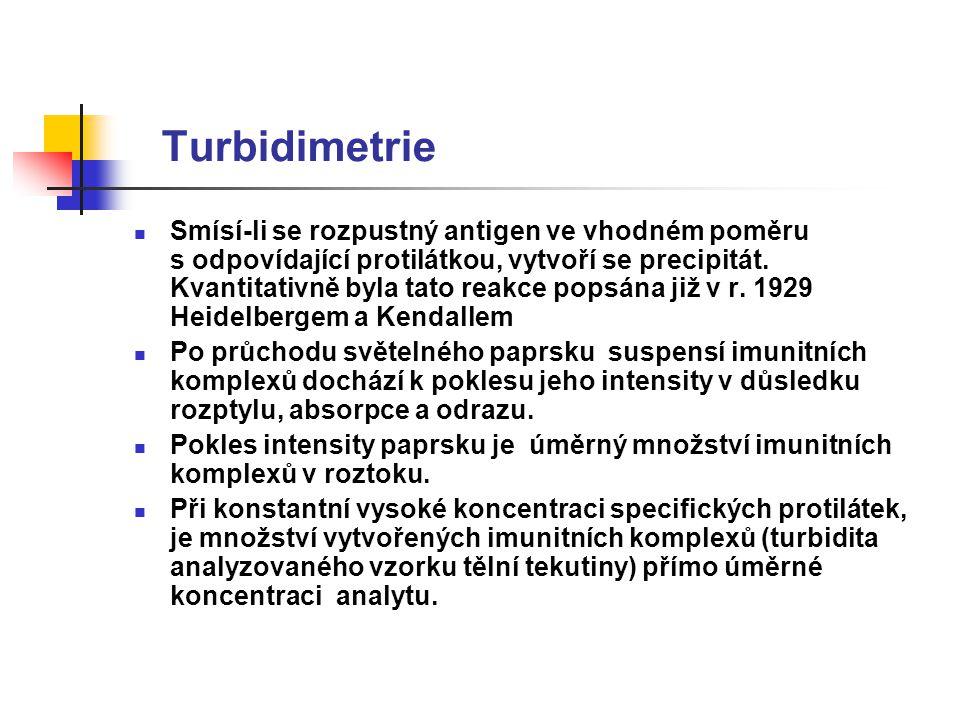 Turbidimetrie Optická metoda spočívající na měření procházejícího světla zeslabeného rozptylem na částicích (zákalu) Stupeň zákalu – turbidita Precipitační reakce mezi antigenem(Ag) a protilátkou (Ab) Na částicích dochází k rozptylu záření a částečně i jeho absorpci Sleduje se pokles intenzity záření procházejícího absorbující a rozptylující vrstvou.