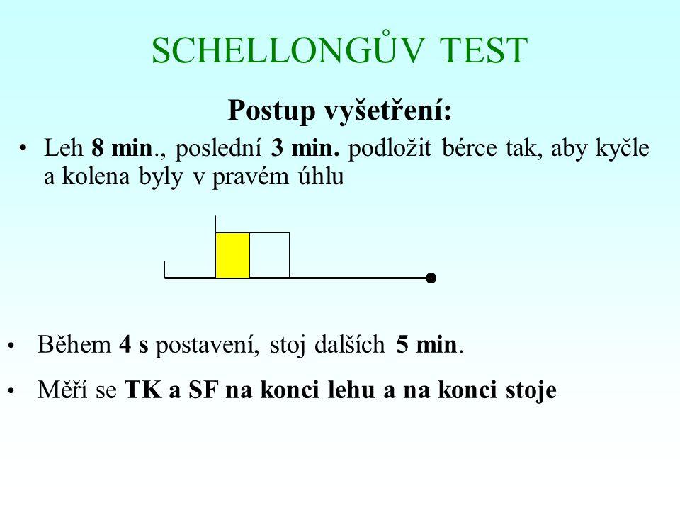 Hodnocení (srovnání rozdílů TK a SF v obou polohách):  snížení STK o více než 20 mm Hg  při zvýšení SF o více než 10 = sympatikotonická ortostatická hypotonie (typ II),  při zvýšení SF o méně než 10 nebo při nezměněné SF = asypatikotonická ortostatická hypotonie (typ IIa)  snížení STK nejvýše o 20 mm Hg = normotonická reakce  zvýšení STK o více než 10 mm Hg = hypertonická reakce (typ I) SCHELLONGŮV TEST