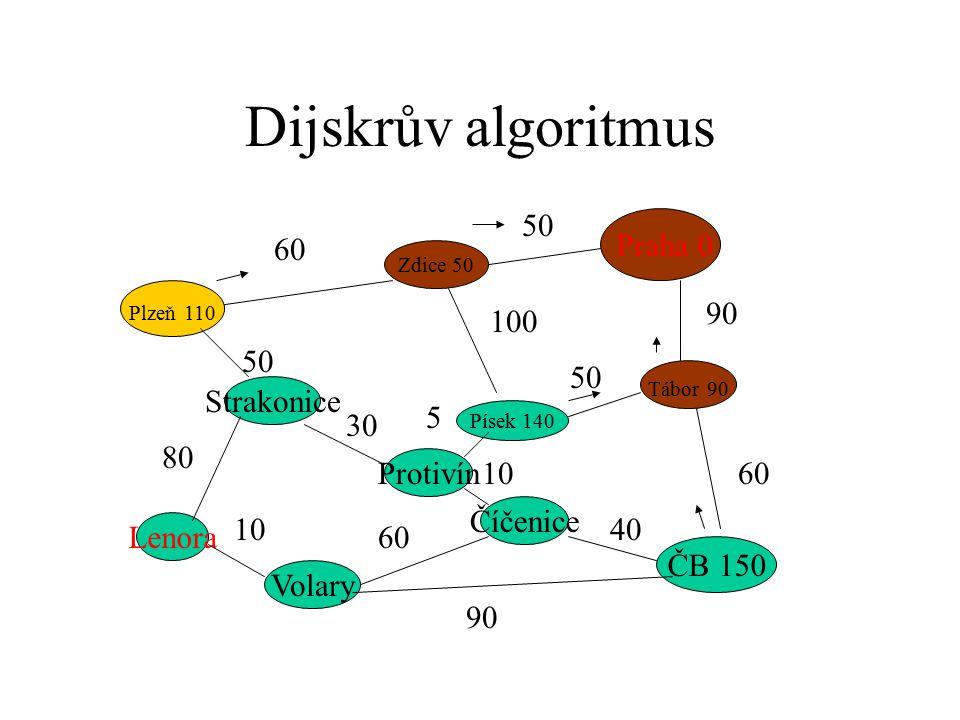 Dijskrův algoritmus Praha 0 Plzeň 110 ČB 150 Strakonice Zdice 50 Písek 140 Tábor 90 Protivín Číčenice Volary Lenora 60 50 90 60 50 100 50 80 10 60 90