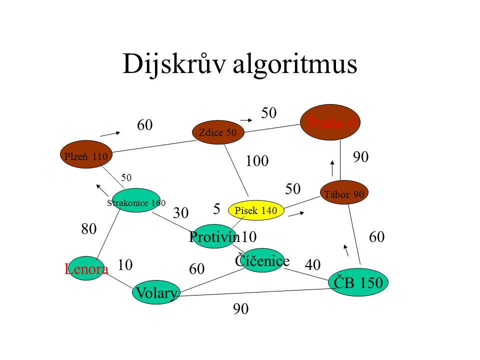 Dijskrův algoritmus Praha 0 Plzeň 110 ČB 150 Strakonice 160 Zdice 50 Písek 140 Tábor 90 Protivín Číčenice Volary Lenora 60 50 90 60 50 100 50 80 10 60 90 40 10 5 30