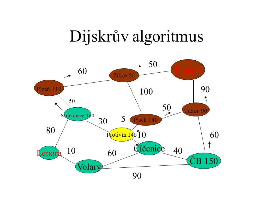 Dijskrův algoritmus Praha 0 Plzeň 110 ČB 150 Strakonice 160 Zdice 50 Písek 140 Tábor 90 Protivín 145 Číčenice Volary Lenora 60 50 90 60 50 100 50 80 1