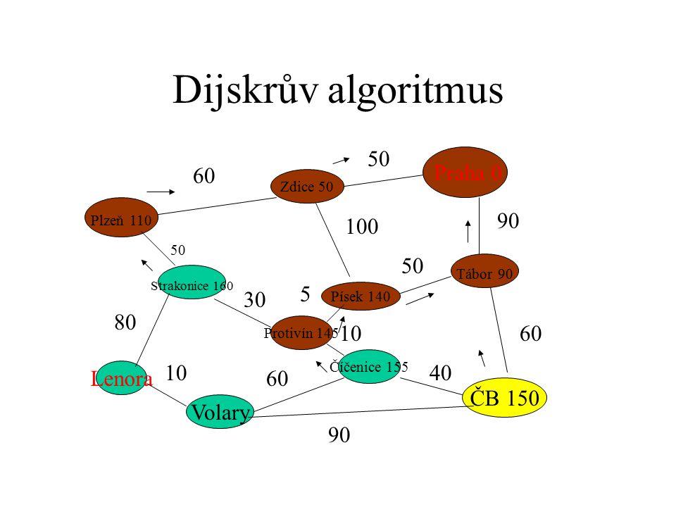 Dijskrův algoritmus Praha 0 Plzeň 110 ČB 150 Strakonice 160 Zdice 50 Písek 140 Tábor 90 Protivín 145 Číčenice 155 Volary Lenora 60 50 90 60 50 100 50