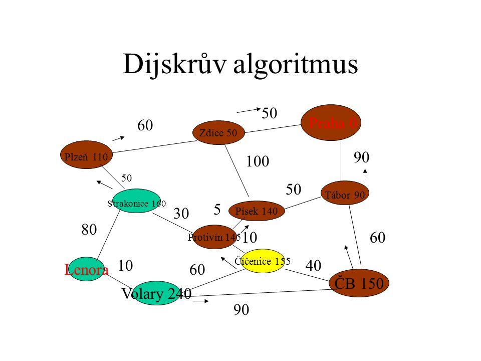Dijskrův algoritmus Praha 0 Plzeň 110 ČB 150 Strakonice 160 Zdice 50 Písek 140 Tábor 90 Protivín 145 Číčenice 155 Volary 240 Lenora 60 50 90 60 50 100