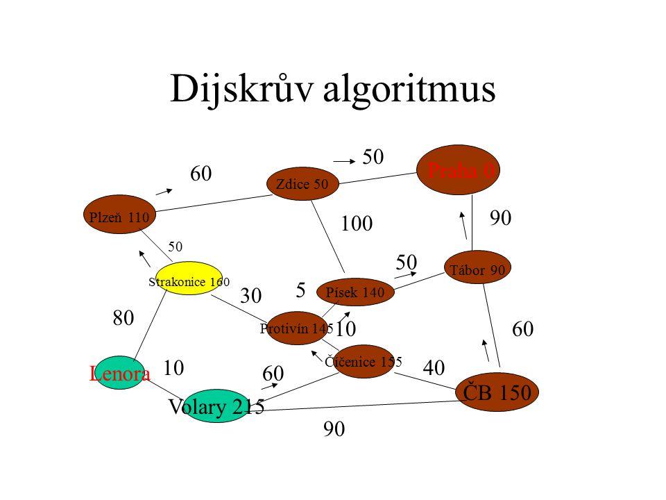 Dijskrův algoritmus Praha 0 Plzeň 110 ČB 150 Strakonice 160 Zdice 50 Písek 140 Tábor 90 Protivín 145 Číčenice 155 Volary 215 Lenora 60 50 90 60 50 100