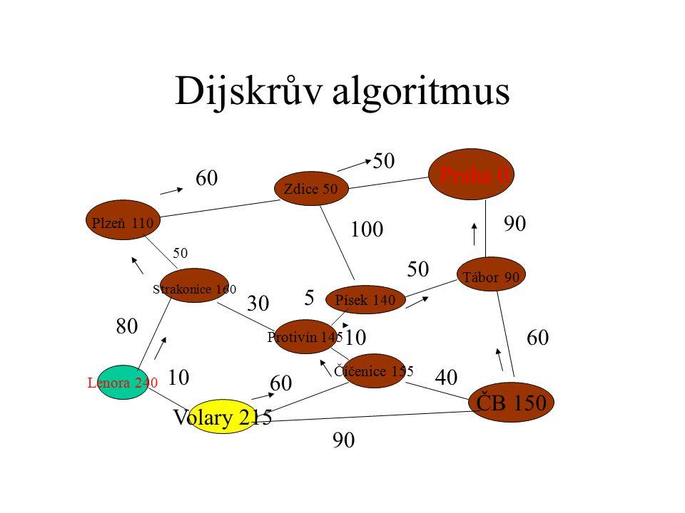 Dijskrův algoritmus Praha 0 Plzeň 110 ČB 150 Strakonice 160 Zdice 50 Písek 140 Tábor 90 Protivín 145 Číčenice 155 Volary 215 Lenora 240 60 50 90 60 50