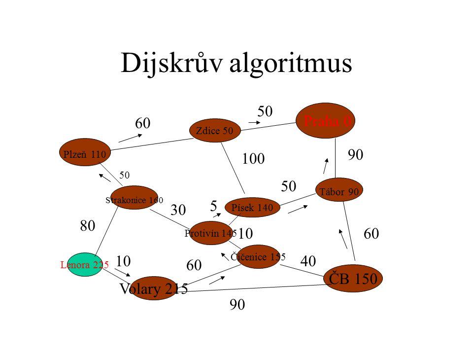 Dijskrův algoritmus Praha 0 Plzeň 110 ČB 150 Strakonice 160 Zdice 50 Písek 140 Tábor 90 Protivín 145 Číčenice 155 Volary 215 Lenora 225 60 50 90 60 50