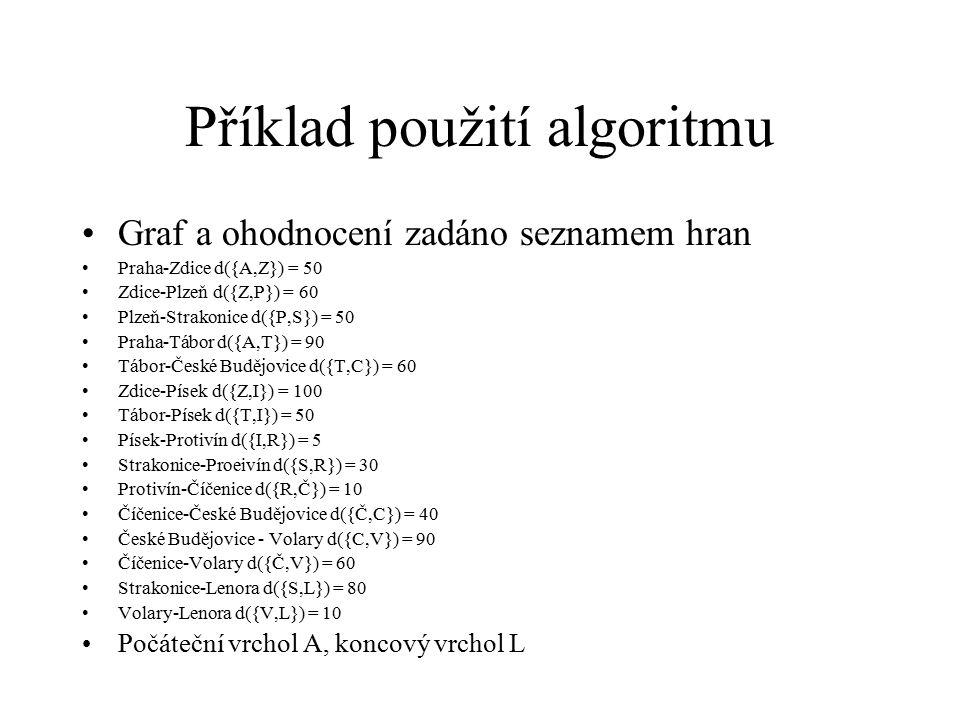 Příklad použití algoritmu Graf a ohodnocení zadáno seznamem hran Praha-Zdice d({A,Z}) = 50 Zdice-Plzeň d({Z,P}) = 60 Plzeň-Strakonice d({P,S}) = 50 Praha-Tábor d({A,T}) = 90 Tábor-České Budějovice d({T,C}) = 60 Zdice-Písek d({Z,I}) = 100 Tábor-Písek d({T,I}) = 50 Písek-Protivín d({I,R}) = 5 Strakonice-Proeivín d({S,R}) = 30 Protivín-Číčenice d({R,Č}) = 10 Číčenice-České Budějovice d({Č,C}) = 40 České Budějovice - Volary d({C,V}) = 90 Číčenice-Volary d({Č,V}) = 60 Strakonice-Lenora d({S,L}) = 80 Volary-Lenora d({V,L}) = 10 Počáteční vrchol A, koncový vrchol L