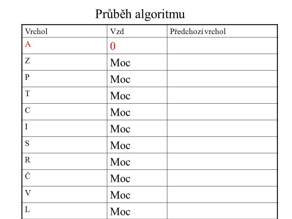 Průběh algoritmu VrcholVzdPředchozí vrchol A 0 Z Moc P T C I S R Č V L