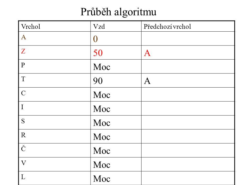 Průběh algoritmu VrcholVzdPředchozí vrchol A 0 Z 50A P Moc T 90A C Moc I S R Č V L