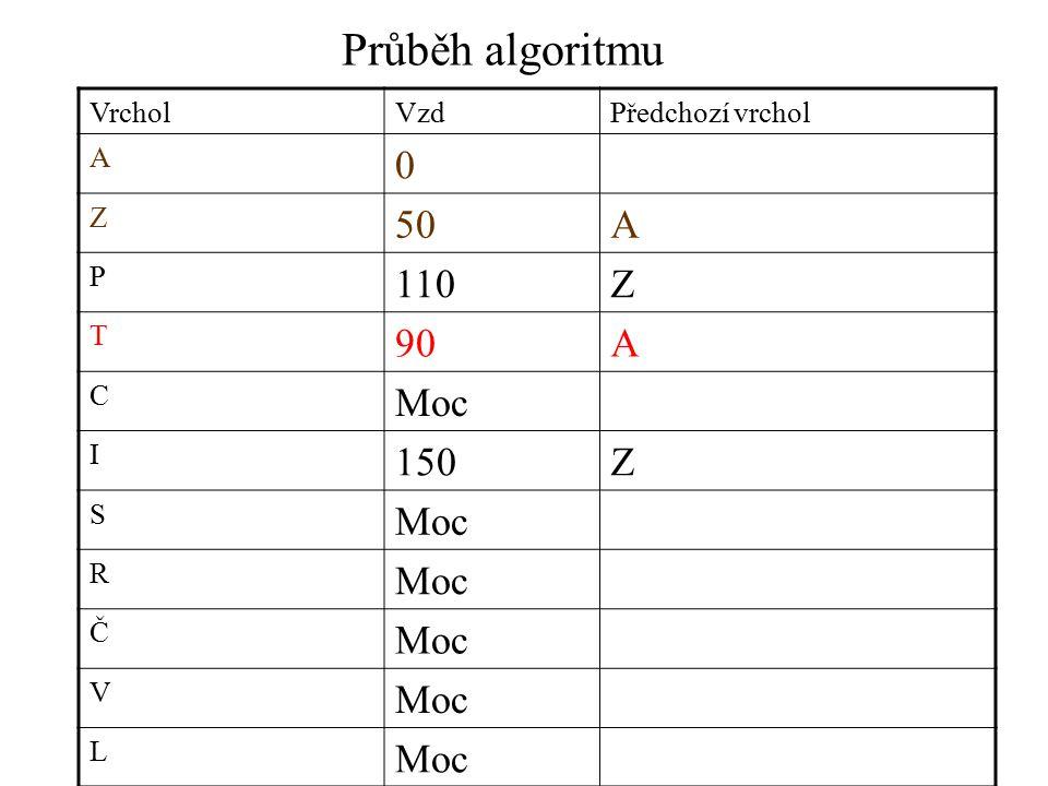 Průběh algoritmu VrcholVzdPředchozí vrchol A 0 Z 50A P 110Z T 90A C Moc I 150Z S Moc R Č V L