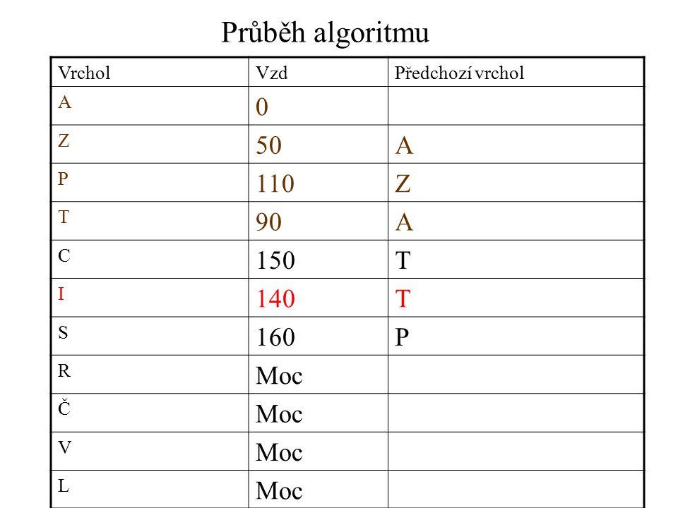 Průběh algoritmu VrcholVzdPředchozí vrchol A 0 Z 50A P 110Z T 90A C 150T I 140T S 160P R Moc Č V L