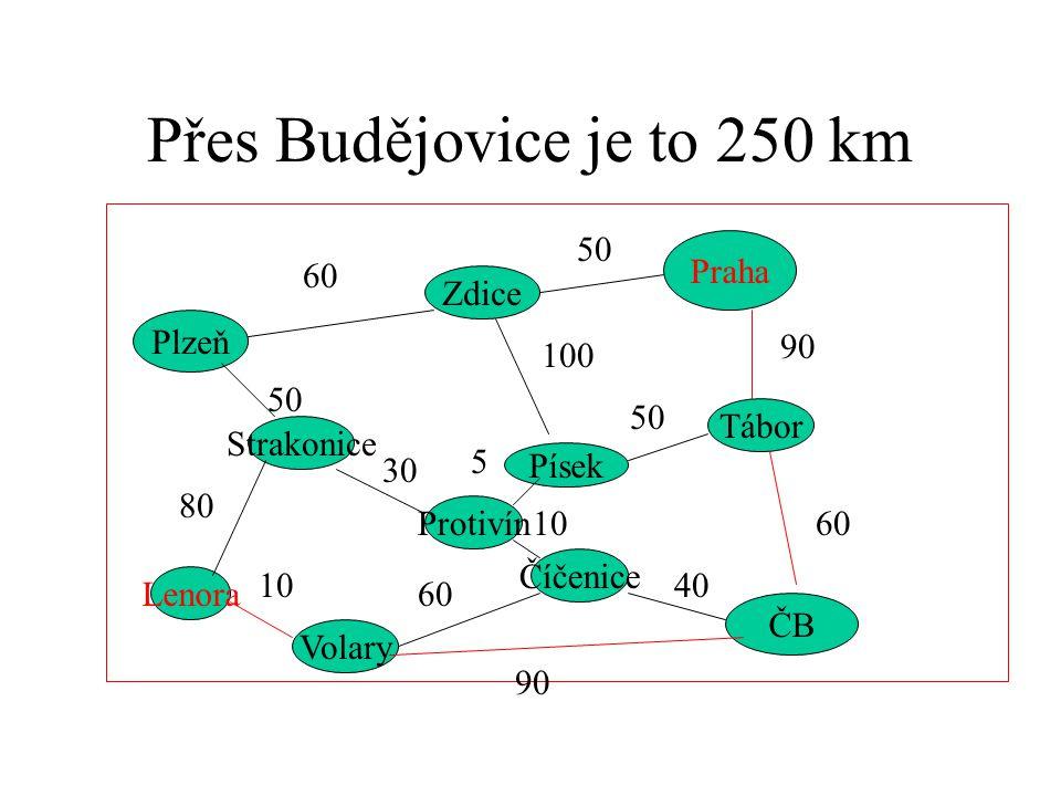 Přes Budějovice je to 250 km Praha Plzeň ČB Strakonice Zdice Písek Tábor Protivín Číčenice Volary Lenora 60 50 90 60 50 100 50 80 10 60 90 40 10 5 30