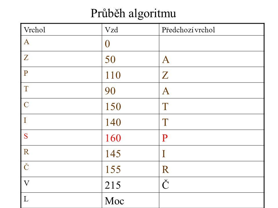 Průběh algoritmu VrcholVzdPředchozí vrchol A 0 Z 50A P 110Z T 90A C 150T I 140T S 160P R 145I Č 155R V 215Č L Moc
