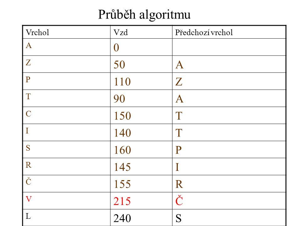 Průběh algoritmu VrcholVzdPředchozí vrchol A 0 Z 50A P 110Z T 90A C 150T I 140T S 160P R 145I Č 155R V 215Č L 240S